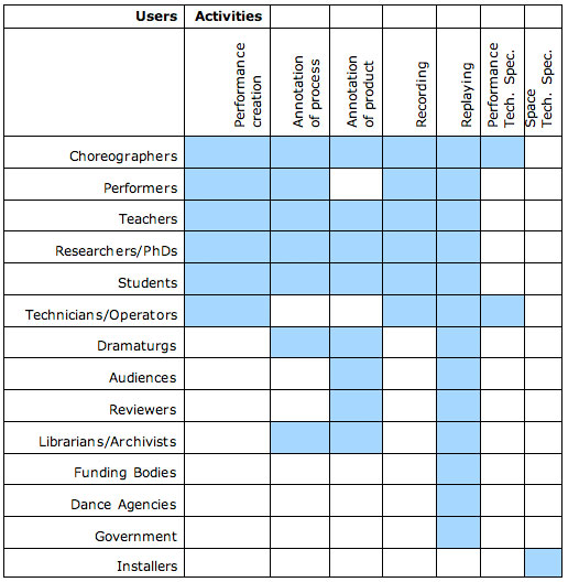 edance-user-activity-matrix.jpg